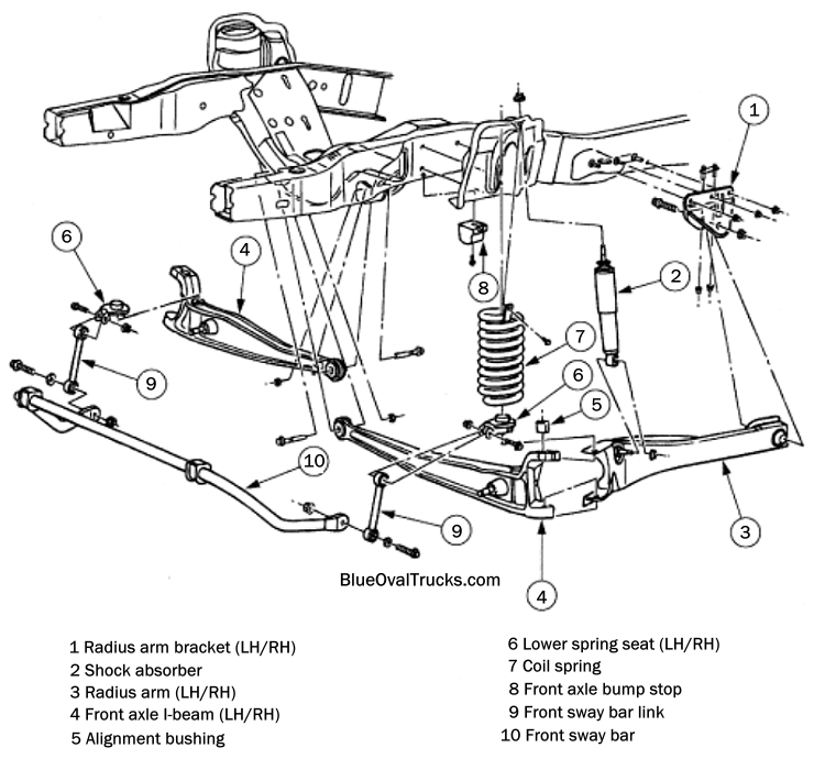 Ford Twin I-Beam Suspension