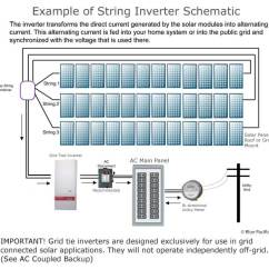Grid Tie Inverter Circuit Diagram Of A Tornado Forming Fronius 6120w Solar Kit