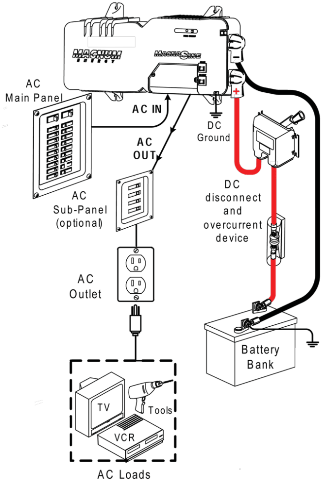 rv inverter charger wiring diagram wiring diagrams rv and marine solar packages