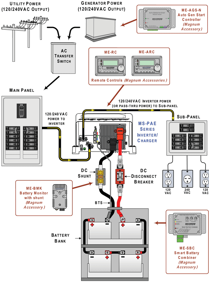 solar pv wiring diagram one gang way switch magnum ms4448pae inverter charger