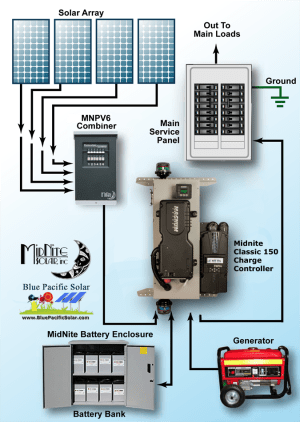 Magnum 490W MNEMM1524AECL150 OffGrid Kit