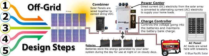 10kw Grid Tie Solar Wiring Diagram Off Grid Solar Kits
