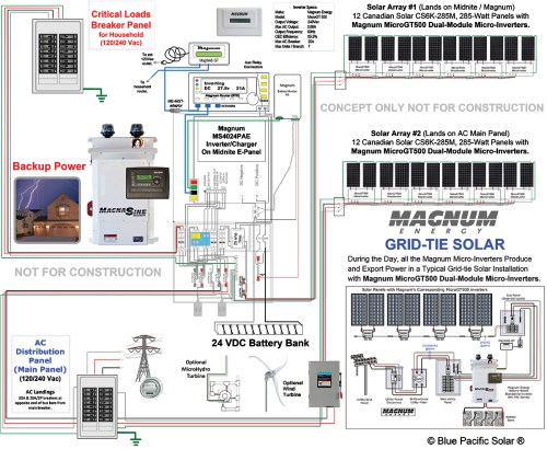 small resolution of basic magnum energy system design using ac coupling