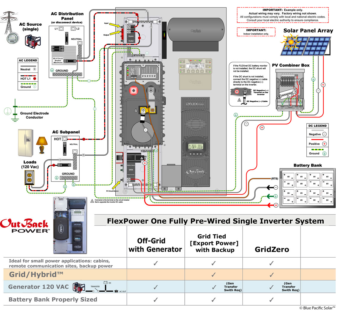 wiring diagram of solar panel system philips advance t8 ballast outback fp1 vfxr3648a 2520w kit off grid