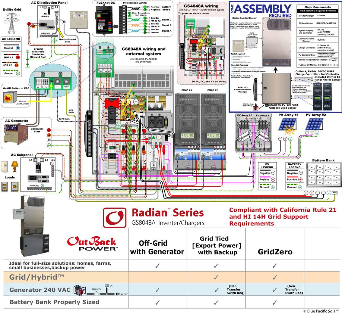 Outback Radian Wiring Diagram Great Installation Of Off Grid Solar Inverter Diagrams Rh 28 Crocodilecruisedarwin Com System Packages