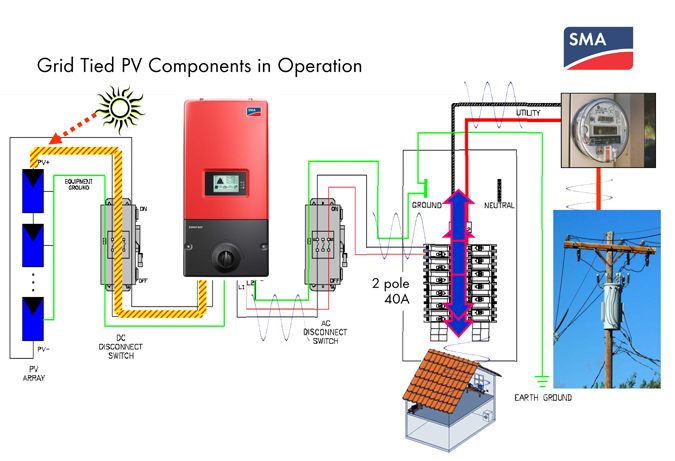 off grid solar wiring diagram,