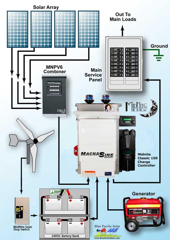 wind turbine generator wiring diagram 1980 cj5 hybrid solar kit prim4024-1500
