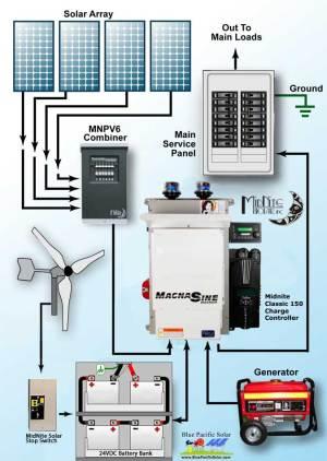 Hybrid Solar Wind Kit Prim40241500