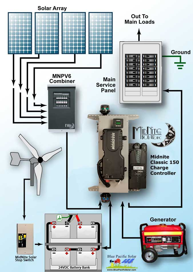 hybrid off grid diagram off grid wiring diagram off grid solar power system wiring diagram at fashall.co