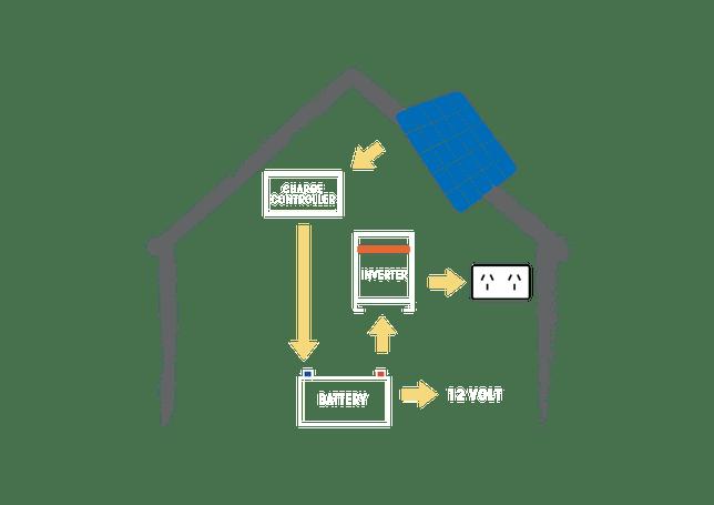 Off Grid Solar: Cost Of Off Grid Solar Power System