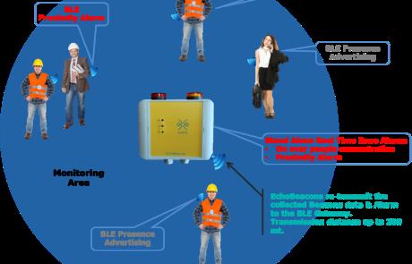 BluEye BLE Solution for social distancing - EchoBeacon people assemblies Zone Alarm