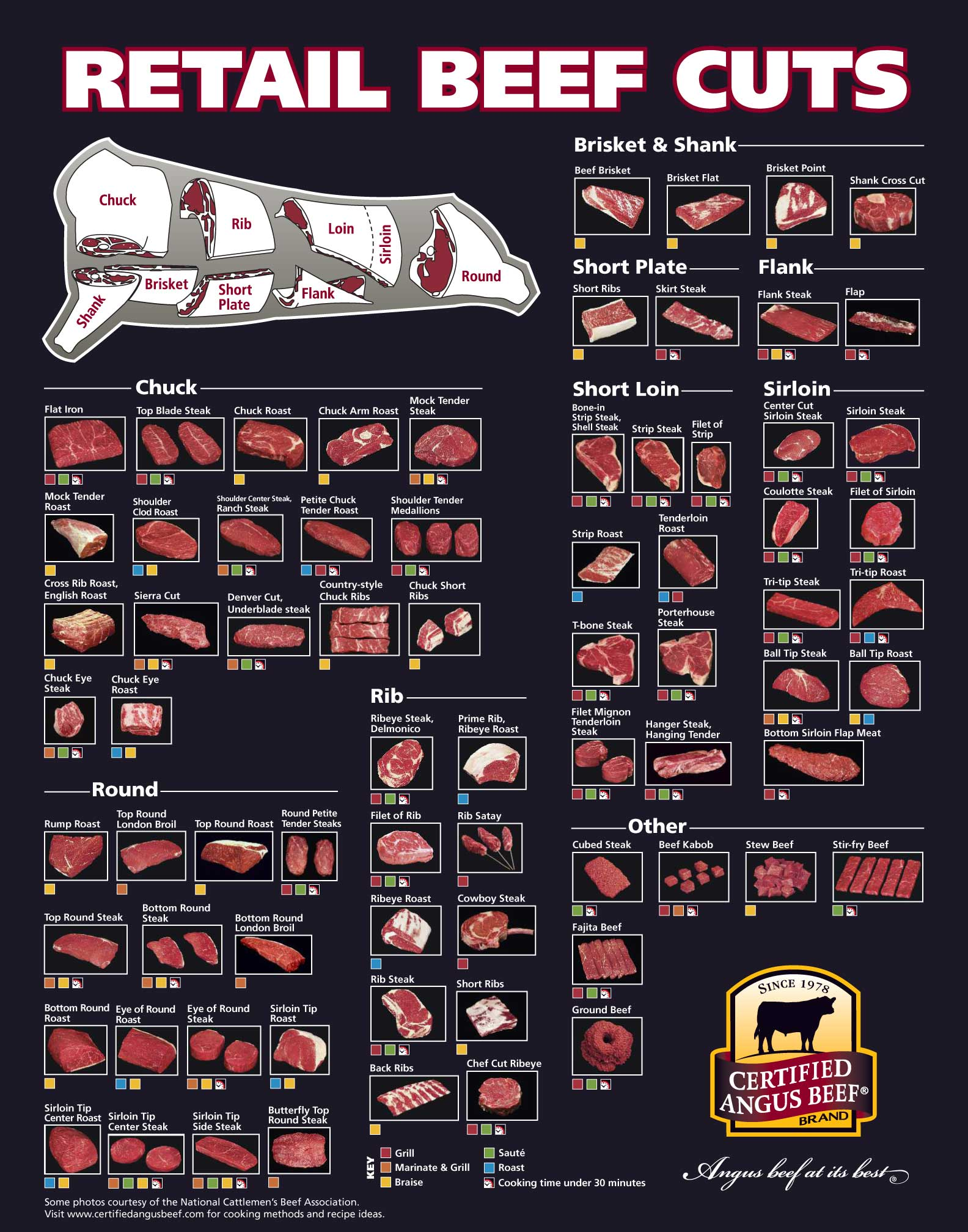 beef meat diagram 1966 corvette ignition wiring blue q ranch