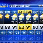 Heat & Humidity Return As June Ends & July Begins