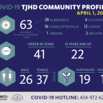 TJHD CV-19 Numbers As Of PM 4.1.20 & State Police Info On Travel