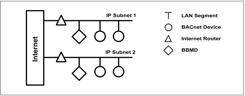 bacnet wiring standards