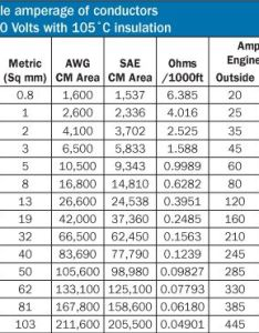 Electrical wire size for amps wiring diagram also amperage hobit fullring rh