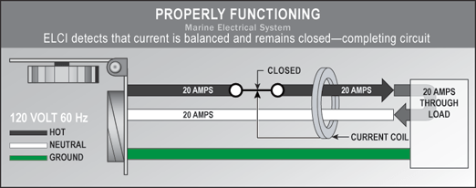 marine power wiring diagram dimmer switch sailboat ac schematic ground faults the boater and abyc u2014understanding equipment boat stereo installation properly functioning electrical system