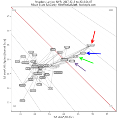 Hockey Player Diagram Showing Esophagus And Windpipe The Kzb Line Analyzing Traits To Understand S For Those Unfamiliar With This Chart X Axis Depicts 5v5 Shot Attempts Per 60 Increasing As You Move Right While Y Shows