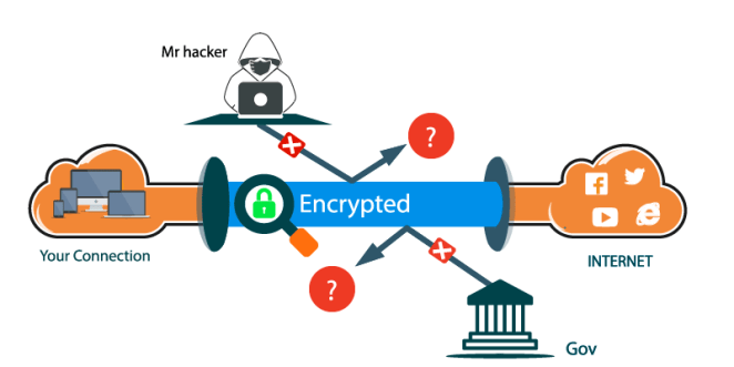 PureVPN encrypted connection type