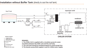 Air Cooled Water Chiller for tropical area in Middle EastBLUEWAY