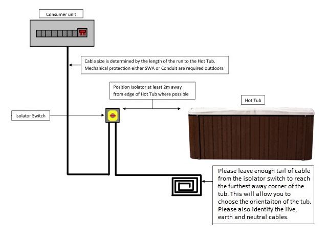 4 wire hot tub wiring diagram cat 5 uk site preparation blue whale spa circuit braker