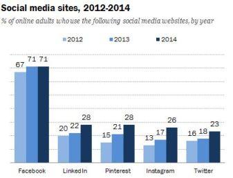 socialmediastat