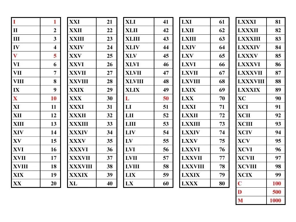 Search Results For Roman Numerals List 1 Calendar