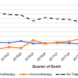 Immunotherapy increasing at end of life