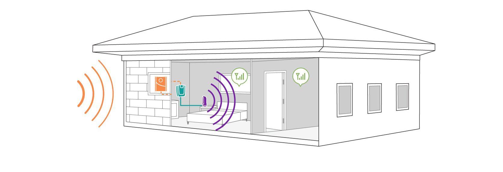 KIT de Amplificador de Señal Celular Home 4G, especial