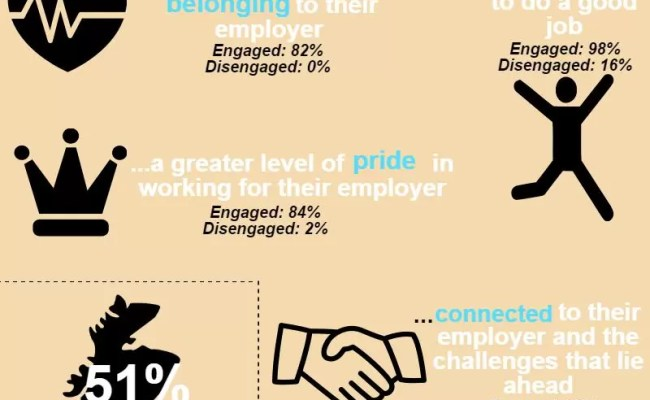 What An Engaged Employee Looks Like Bmg Research Bmg
