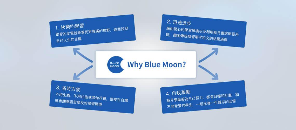 藍月學習法 | 藍月學院 Blue Moon Institute