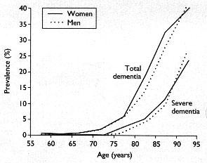 Prevalence of Alzheimer's disease and vascular dementia