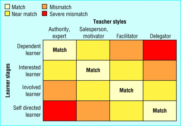 Valuing Learners' Experience And Supporting Growth