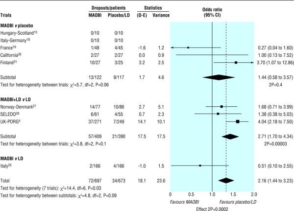 Monoamine Oxidase Type Inhibitors In Early Parkinson'