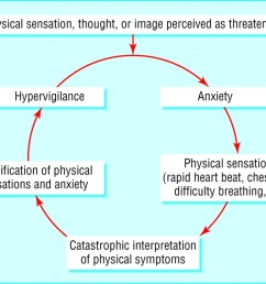 cognitive model of panic symptoms hypervigilance and anxiety spiral into panic attack patients develop fear of fear and avoid situations where they  [ 1280 x 998 Pixel ]