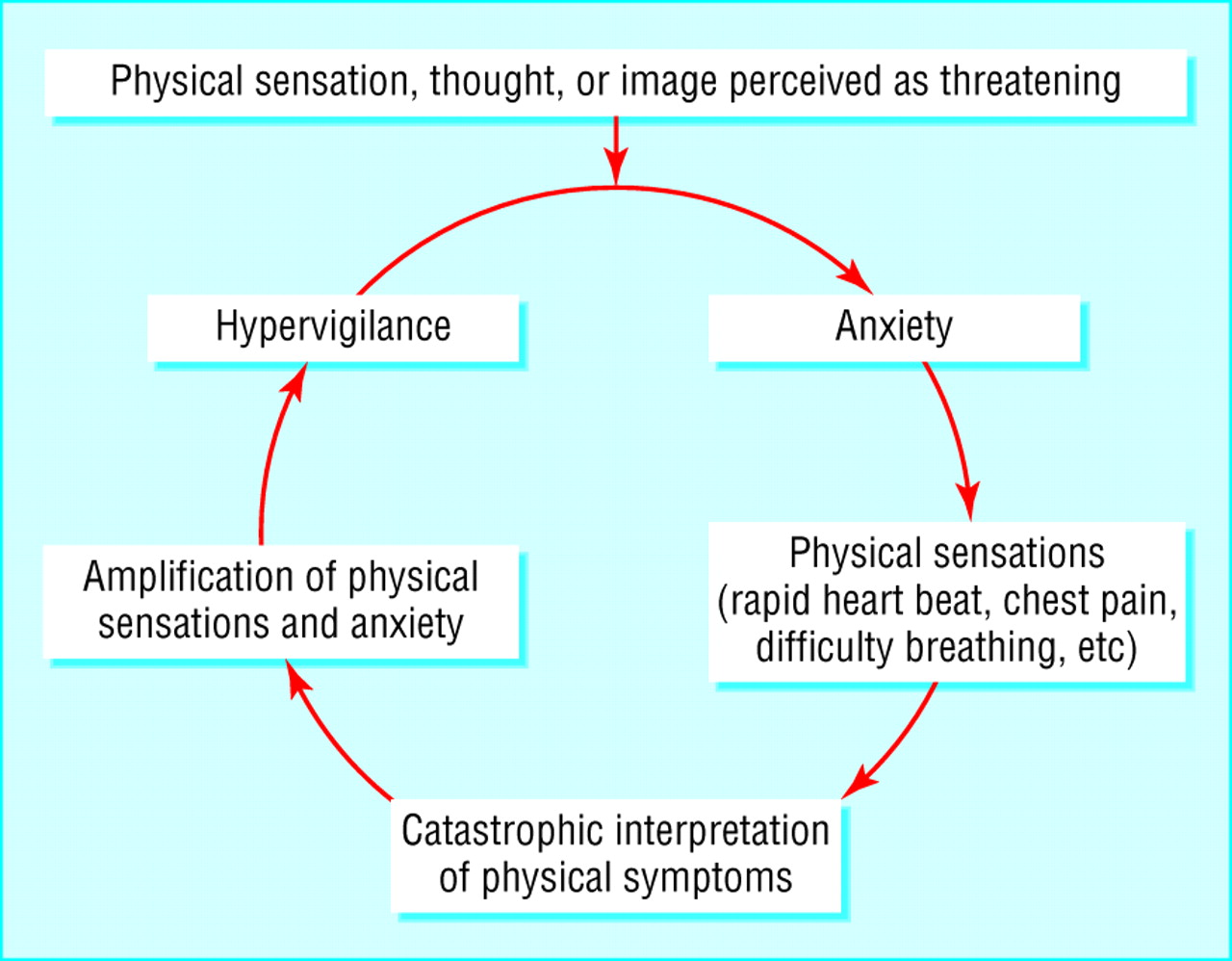 hight resolution of cognitive model of panic symptoms hypervigilance and anxiety spiral into panic attack patients develop fear of fear and avoid situations where they