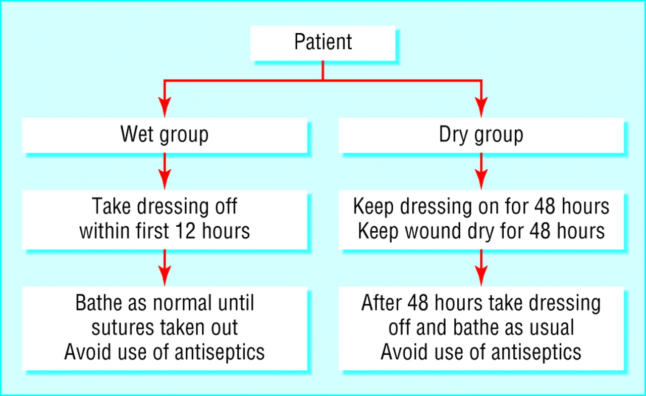 Can sutures get wet Prospective randomised controlled trial of wound management in general