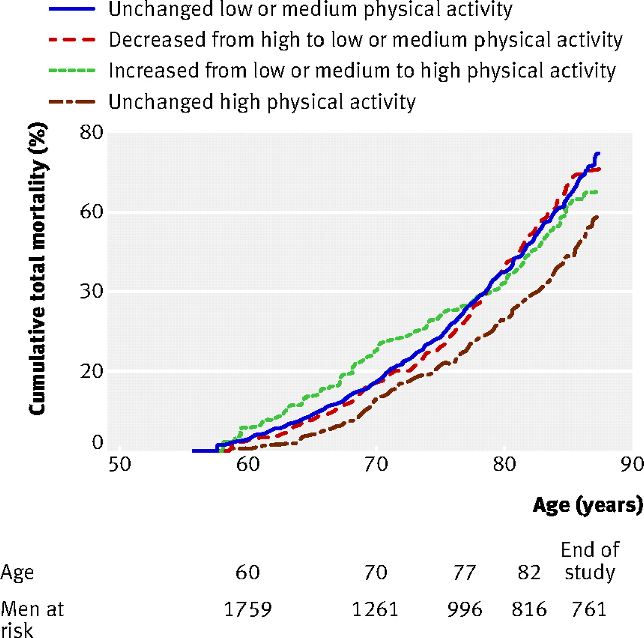 Total mortality after changes in leisure time physical
