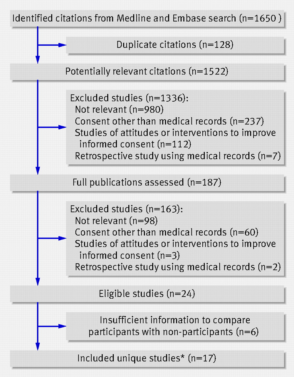 Written Informed Consent And Selection Bias In Observational Studies
