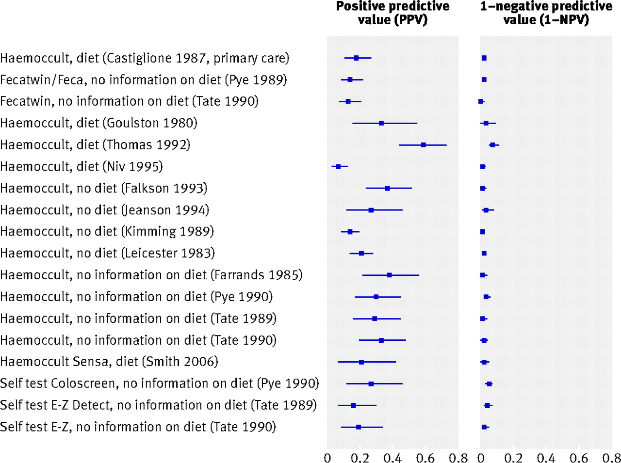 Value Of Symptoms And Additional Diagnostic Tests For Colorectal Cancer In Primary Care