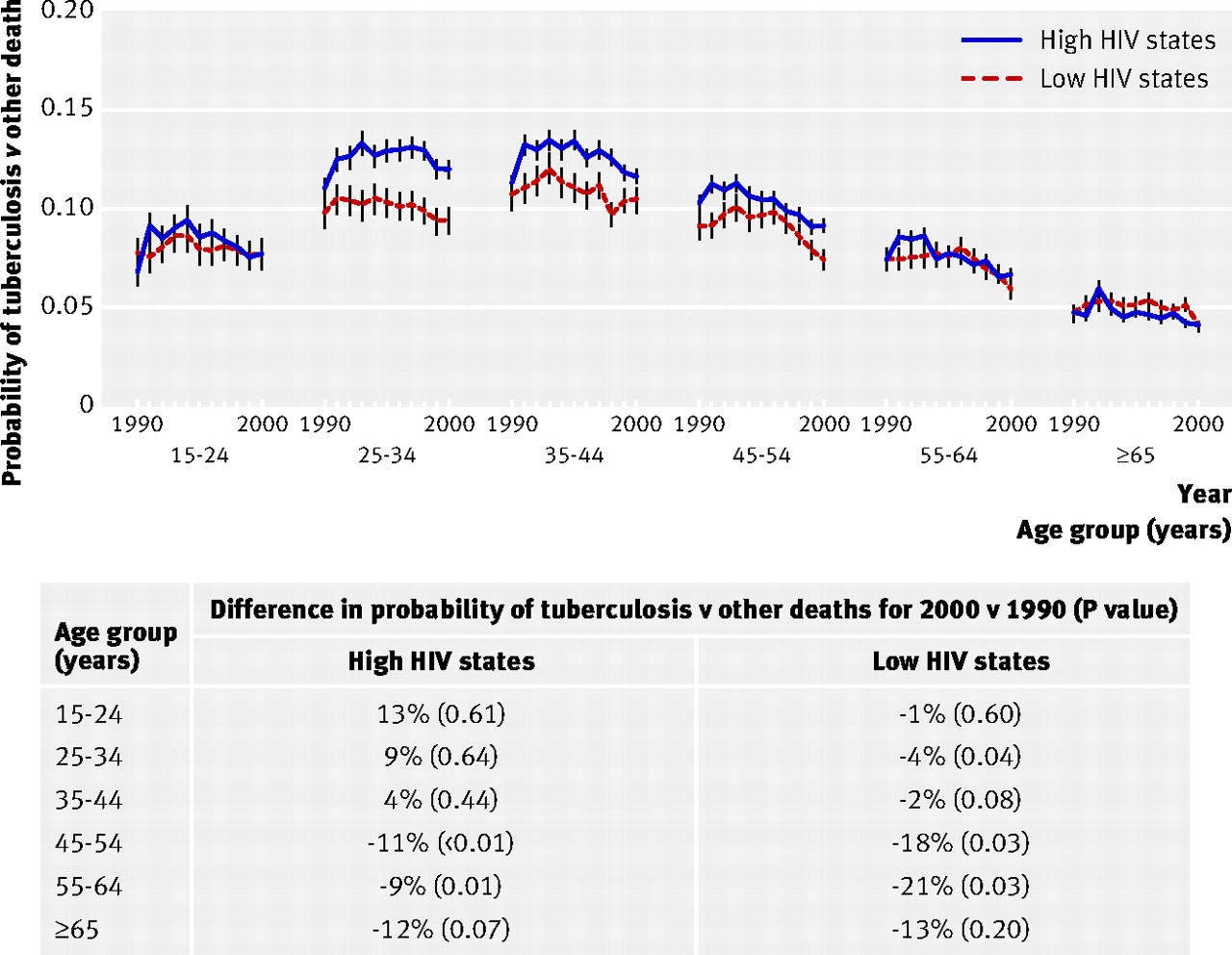 Hiv Mortality And Infection In India Estimates From