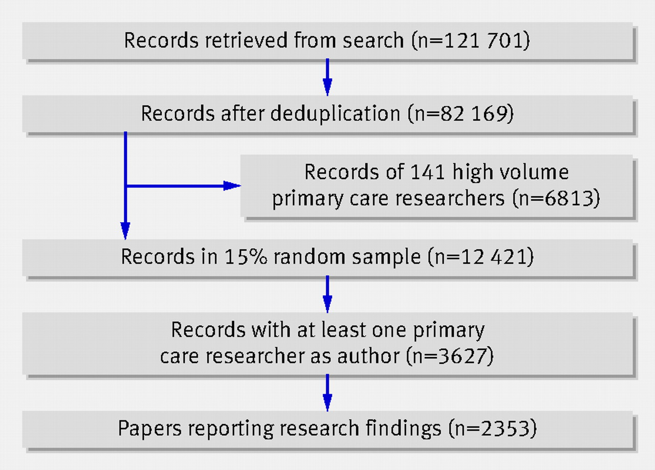 Research Paper Discussion Sample Dental Vantage Dinh