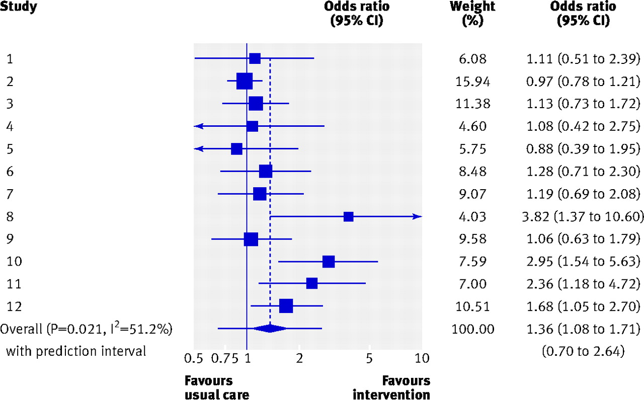 Interpretation Of Random Effects Meta Analyses The BMJ