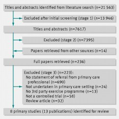 Plot Diagram Activity Arduino Uno Pinout Effect Of Exercise Referral Schemes In Primary Care On Physical And Improving Health ...