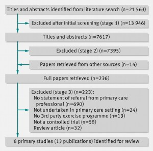 Effect of exercise referral schemes in primary care on