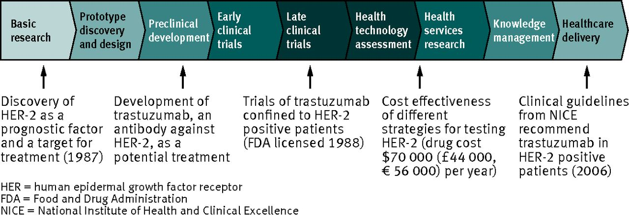 Prognosis Research Strategy PROGRESS 4 Stratified