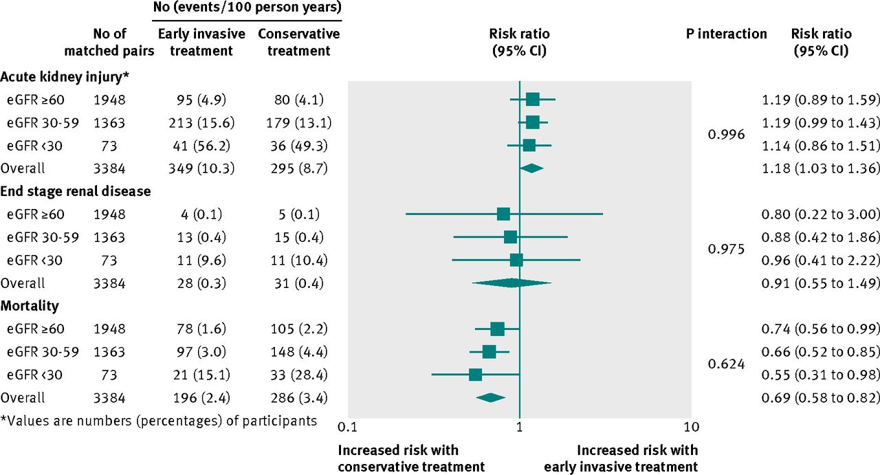 Renal outcomes associated with invasive versus