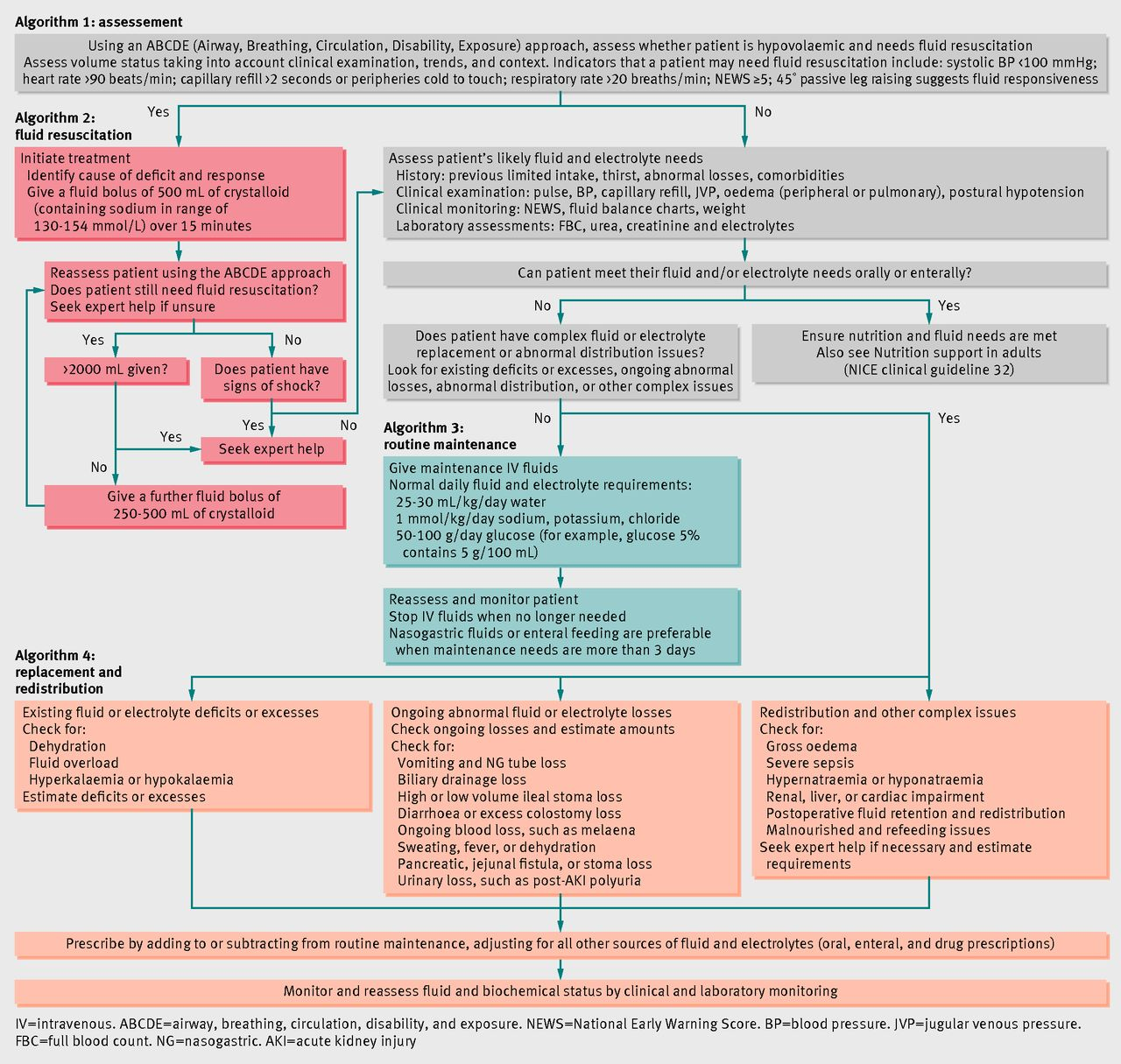Download figure also intravenous fluid therapy for adults in hospital summary of nice rh bmj