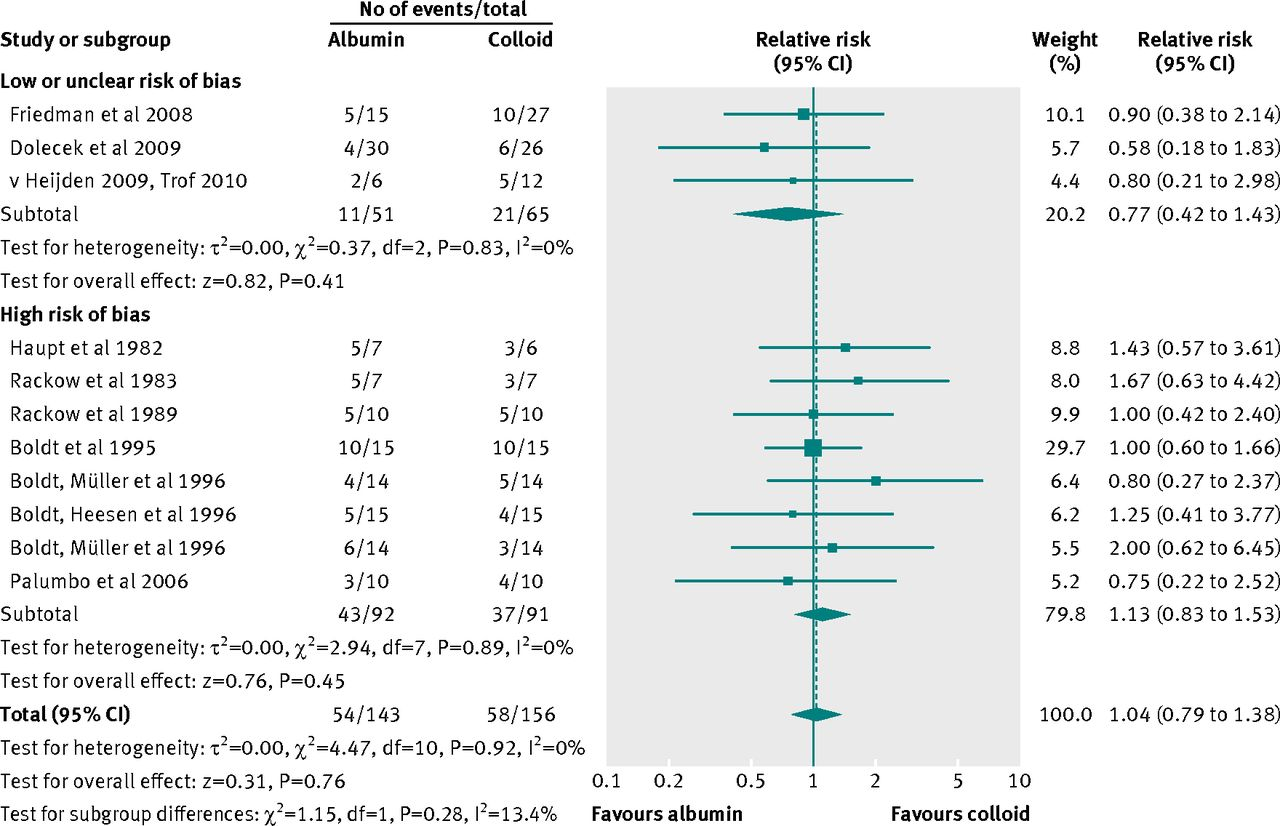Randomised trials of human albumin for adults with sepsis