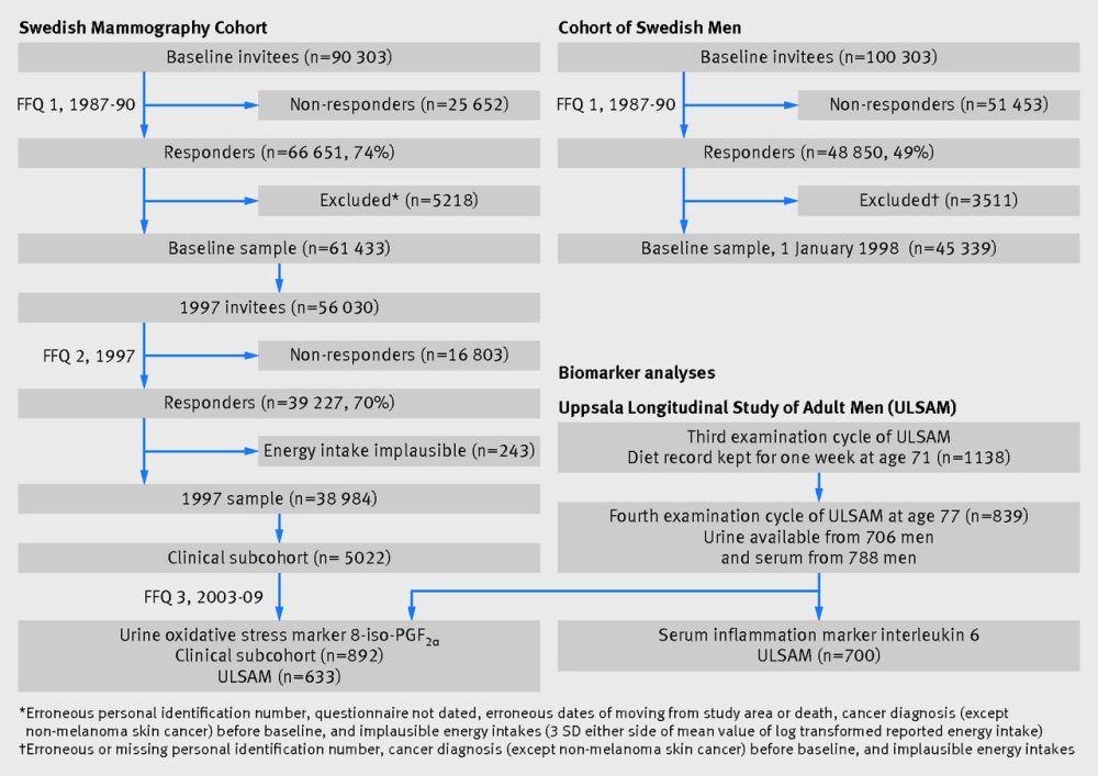medium resolution of fig 1 flow chart of study samples